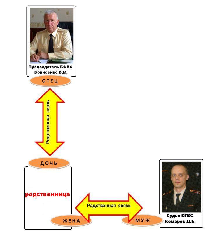 закон о статусе судей пожизненное содержание